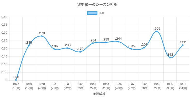 渋井 敬一のシーズン打率