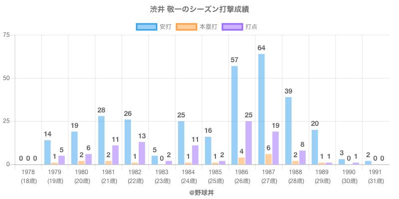 #渋井 敬一のシーズン打撃成績