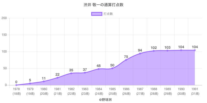#渋井 敬一の通算打点数
