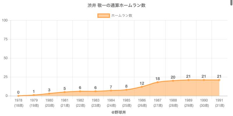 #渋井 敬一の通算ホームラン数