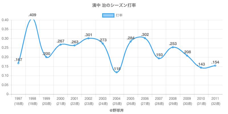 濱中 治のシーズン打率