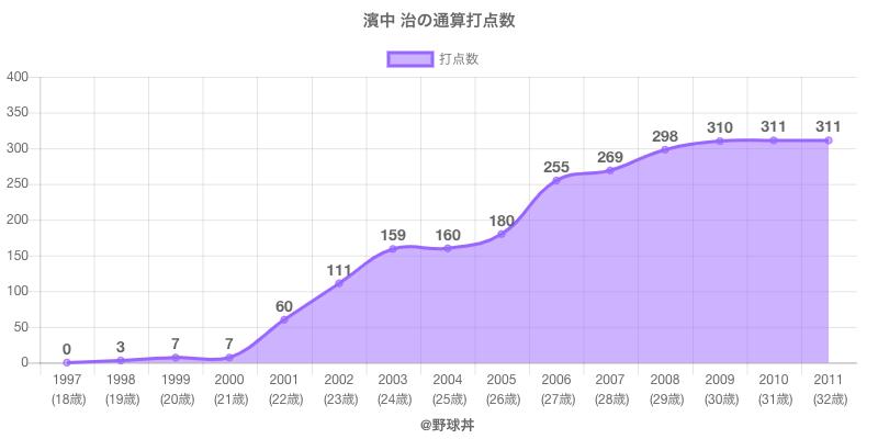 #濱中 治の通算打点数