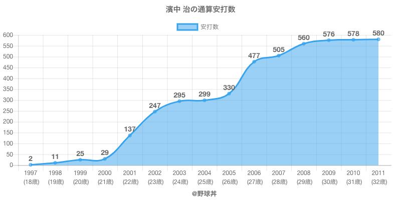 #濱中 治の通算安打数