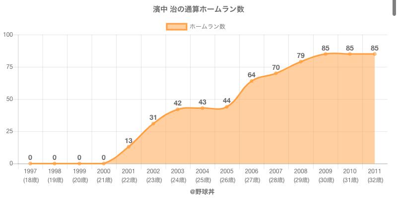 #濱中 治の通算ホームラン数
