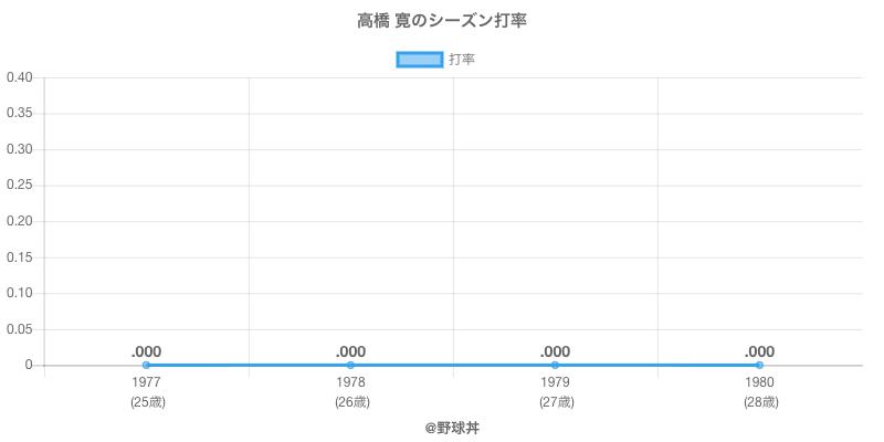 高橋 寛のシーズン打率