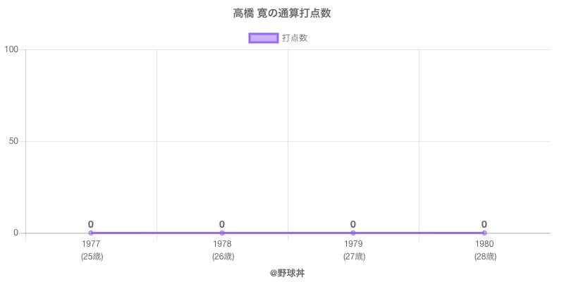 #高橋 寛の通算打点数