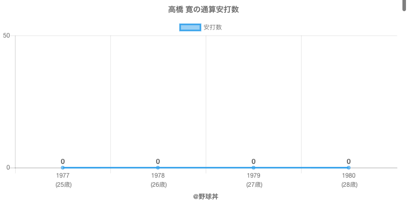 #高橋 寛の通算安打数