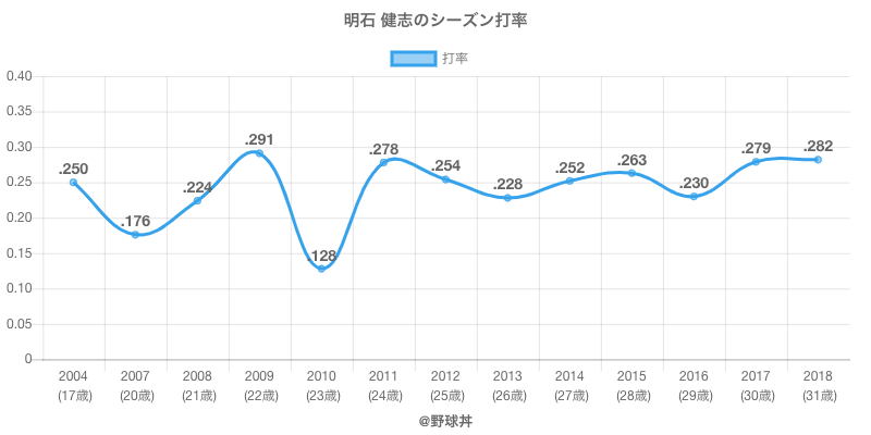 明石 健志のシーズン打率