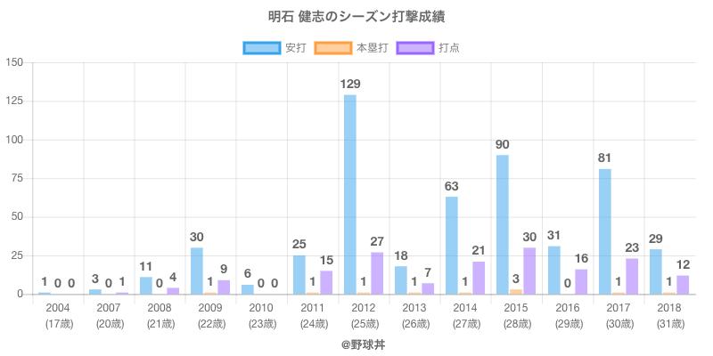 #明石 健志のシーズン打撃成績