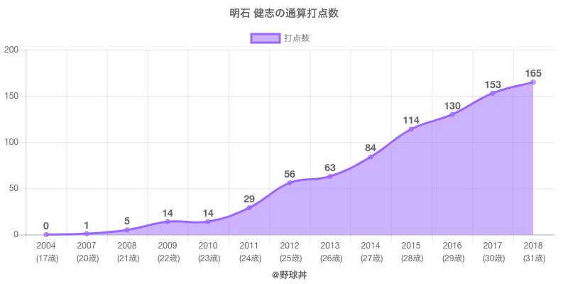 #明石 健志の通算打点数