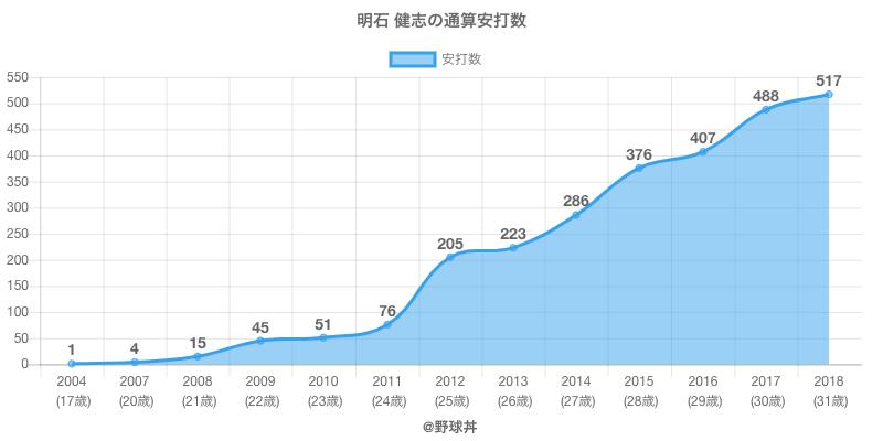 #明石 健志の通算安打数