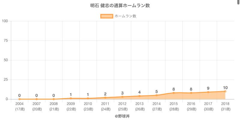 #明石 健志の通算ホームラン数
