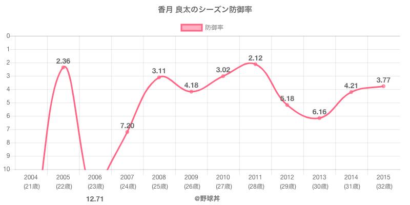 香月 良太のシーズン防御率