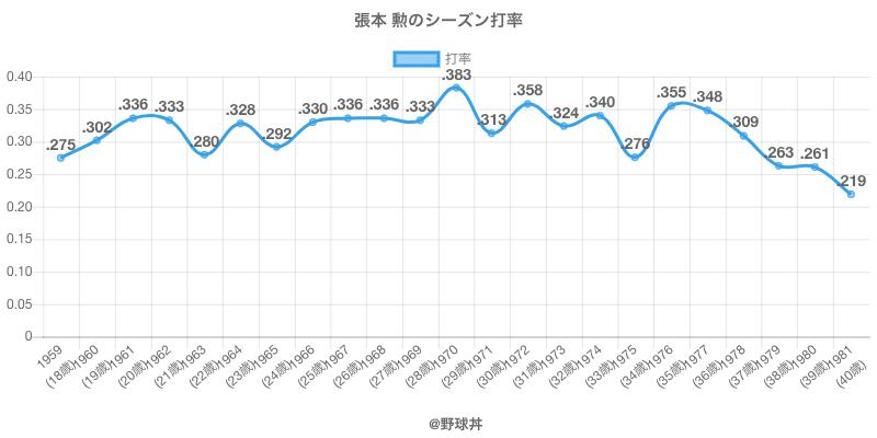張本 勲のシーズン打率