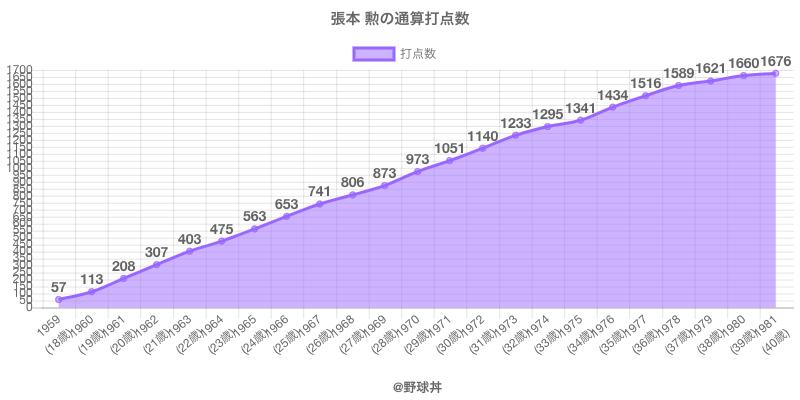#張本 勲の通算打点数