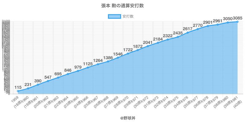 #張本 勲の通算安打数
