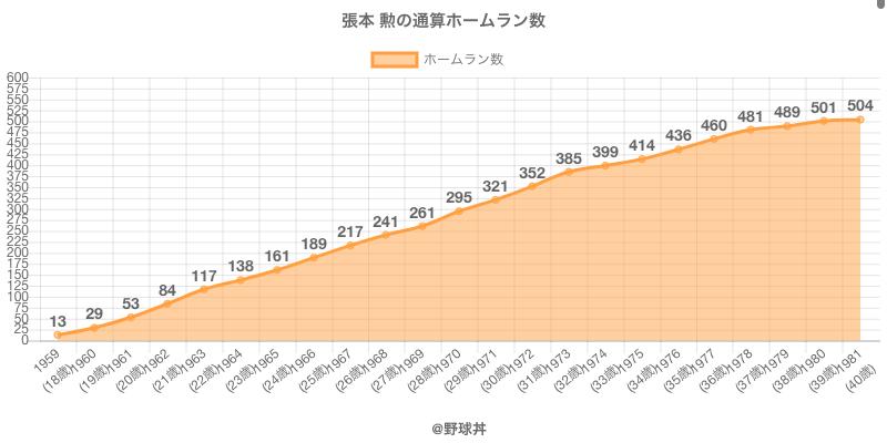 #張本 勲の通算ホームラン数