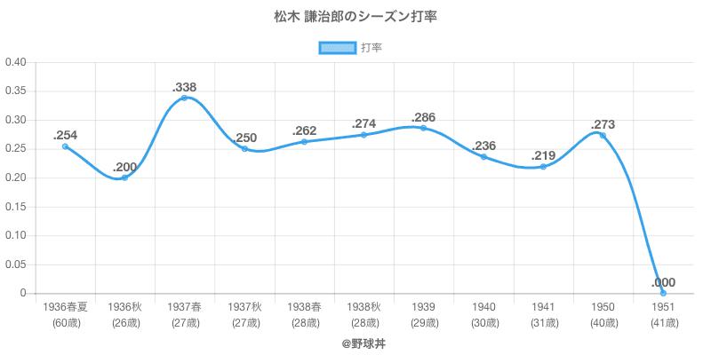 松木 謙治郎のシーズン打率