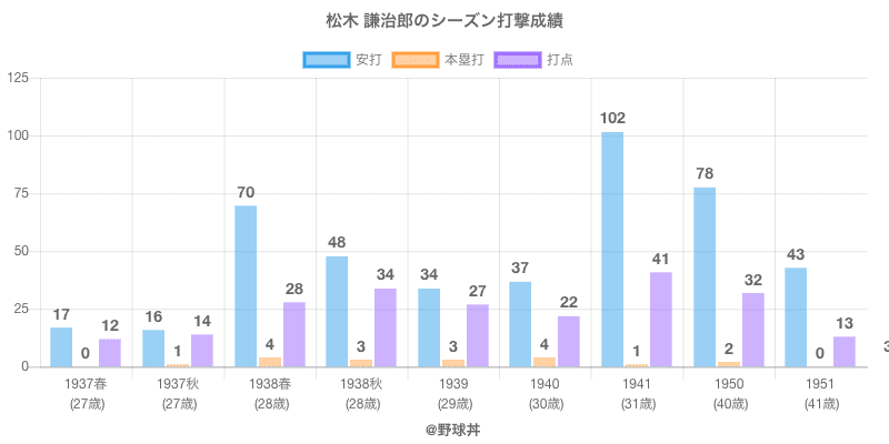 #松木 謙治郎のシーズン打撃成績