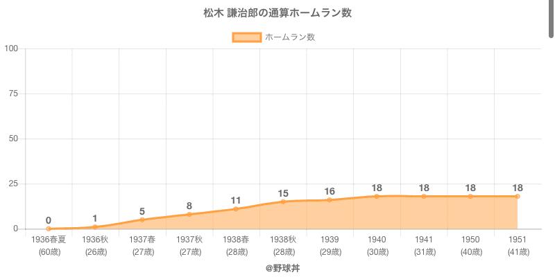 #松木 謙治郎の通算ホームラン数