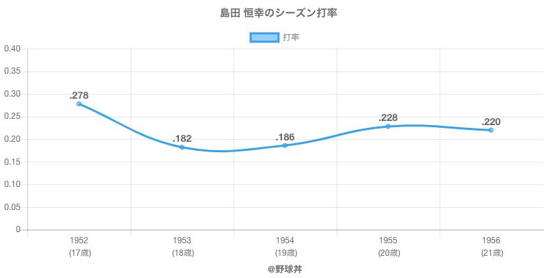 島田 恒幸のシーズン打率
