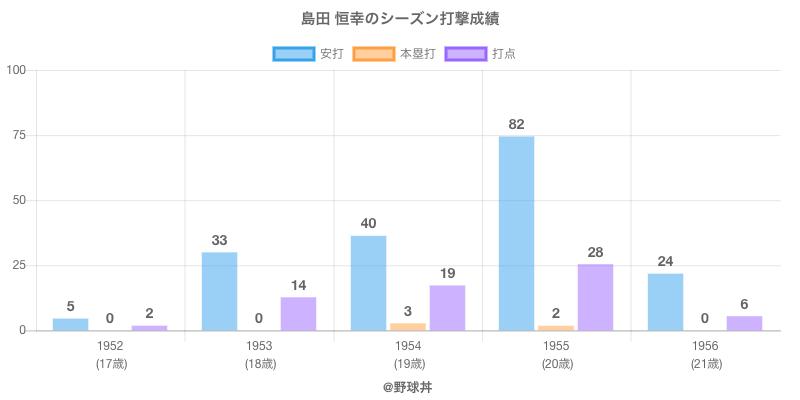 #島田 恒幸のシーズン打撃成績