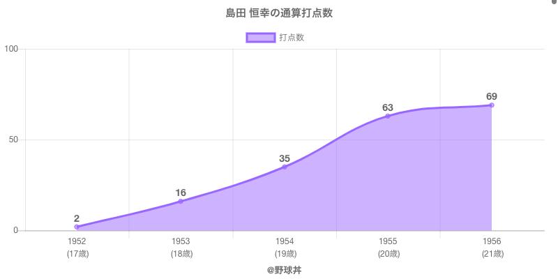 #島田 恒幸の通算打点数