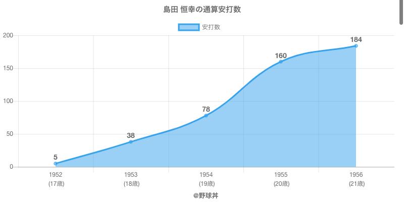 #島田 恒幸の通算安打数