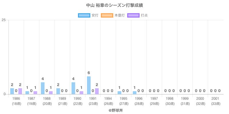 #中山 裕章のシーズン打撃成績