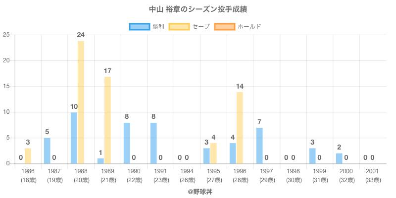 #中山 裕章のシーズン投手成績