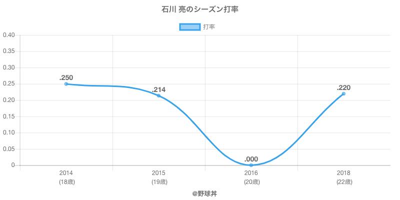 石川 亮のシーズン打率