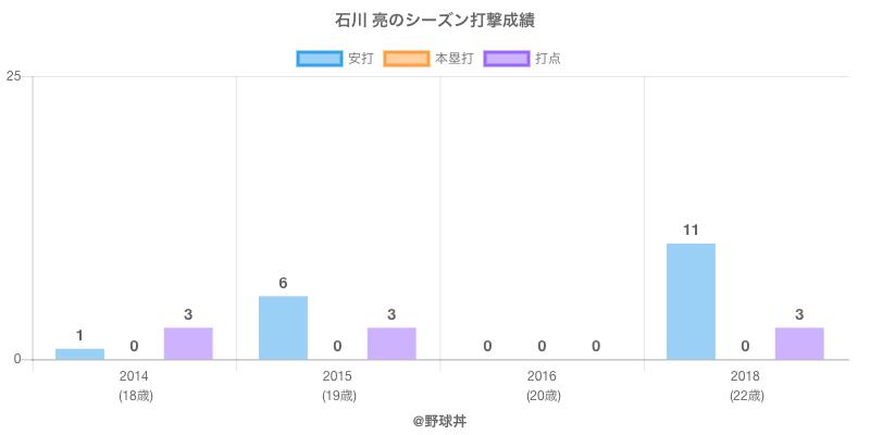 #石川 亮のシーズン打撃成績
