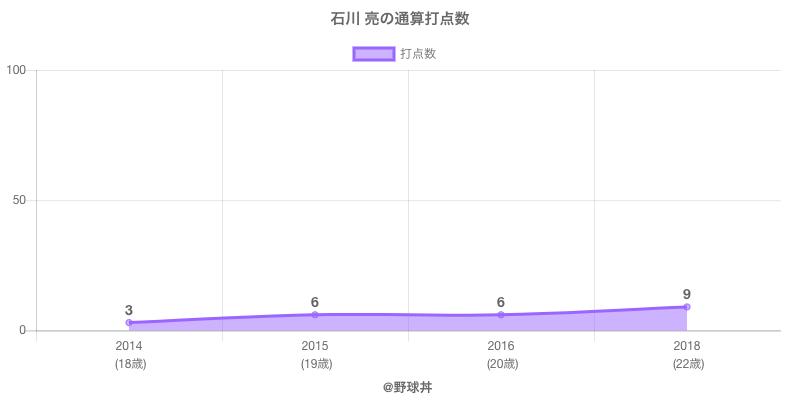 #石川 亮の通算打点数