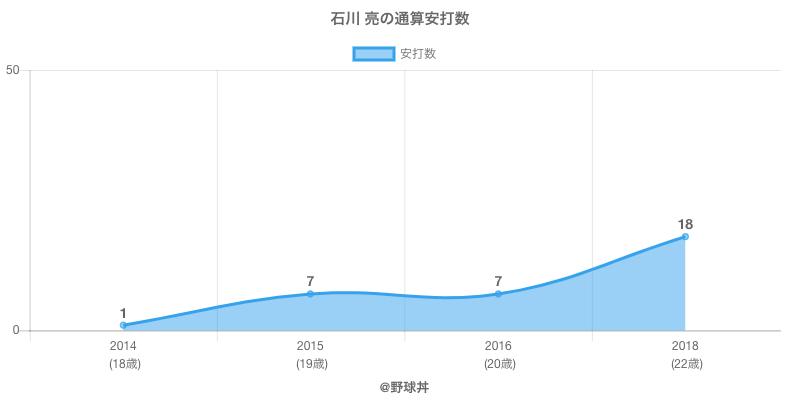 #石川 亮の通算安打数