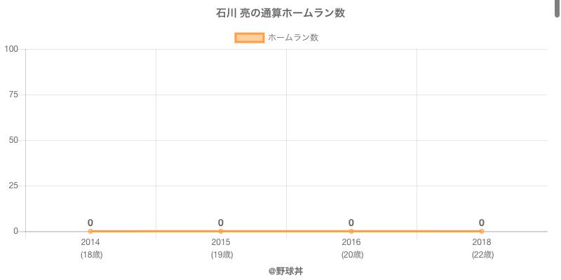 #石川 亮の通算ホームラン数