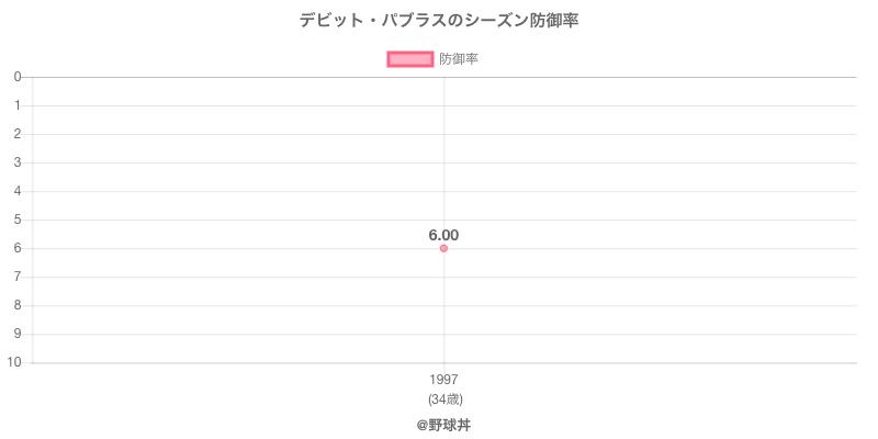 デビット・パブラスのシーズン防御率