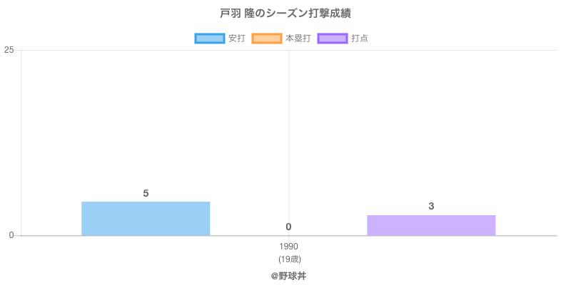 #戸羽 隆のシーズン打撃成績