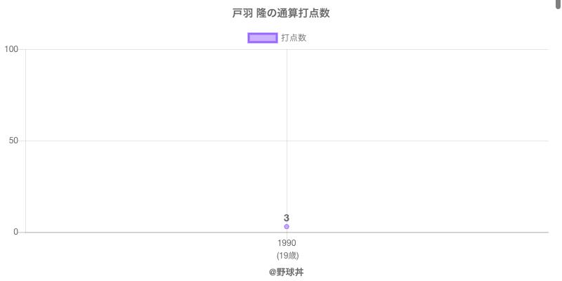 #戸羽 隆の通算打点数
