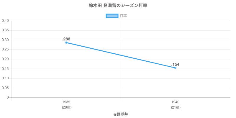 鈴木田 登満留のシーズン打率