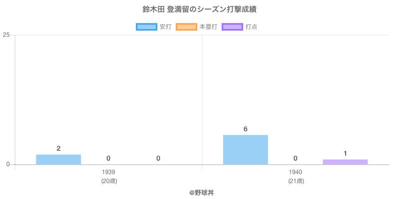 #鈴木田 登満留のシーズン打撃成績