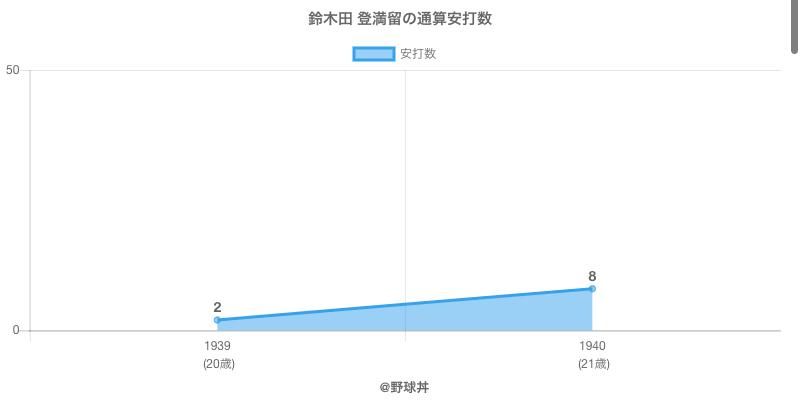 #鈴木田 登満留の通算安打数