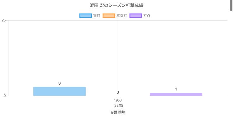 #浜田 宏のシーズン打撃成績