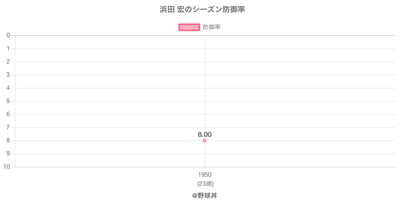浜田 宏のシーズン防御率
