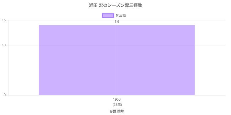 #浜田 宏のシーズン奪三振数