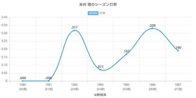 米村 理のシーズン打率