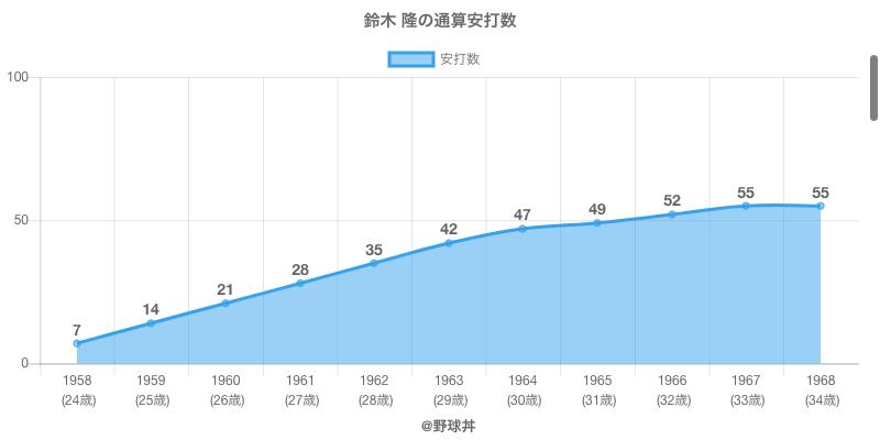 #鈴木 隆の通算安打数