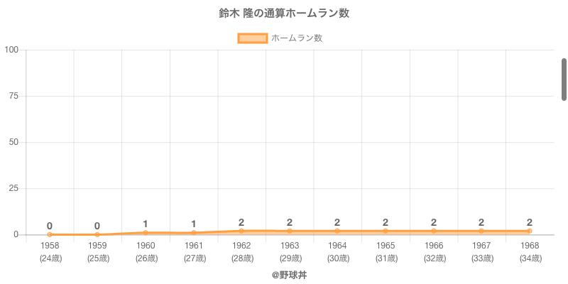 #鈴木 隆の通算ホームラン数