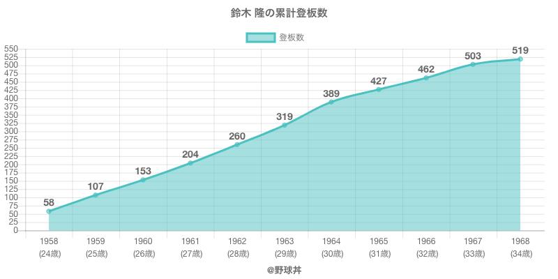 #鈴木 隆の累計登板数