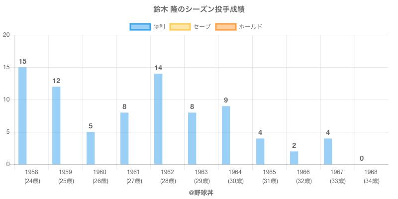 #鈴木 隆のシーズン投手成績