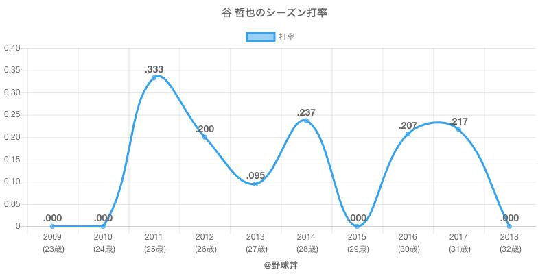 谷 哲也のシーズン打率
